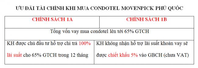 chinh-sach-ho-tro-tai-chinh-khi-mua-condotel-movenpick-phu-quoc