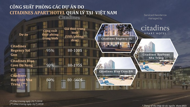 don-vi-van-hanh-citadines-ha-long