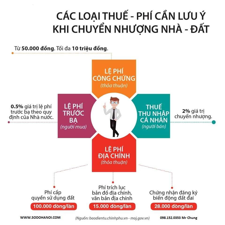 phi-chuyen-nhuong-can-ho