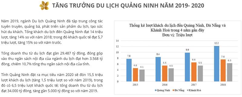 tiem-nang-du-lich-quang-ninh-2020