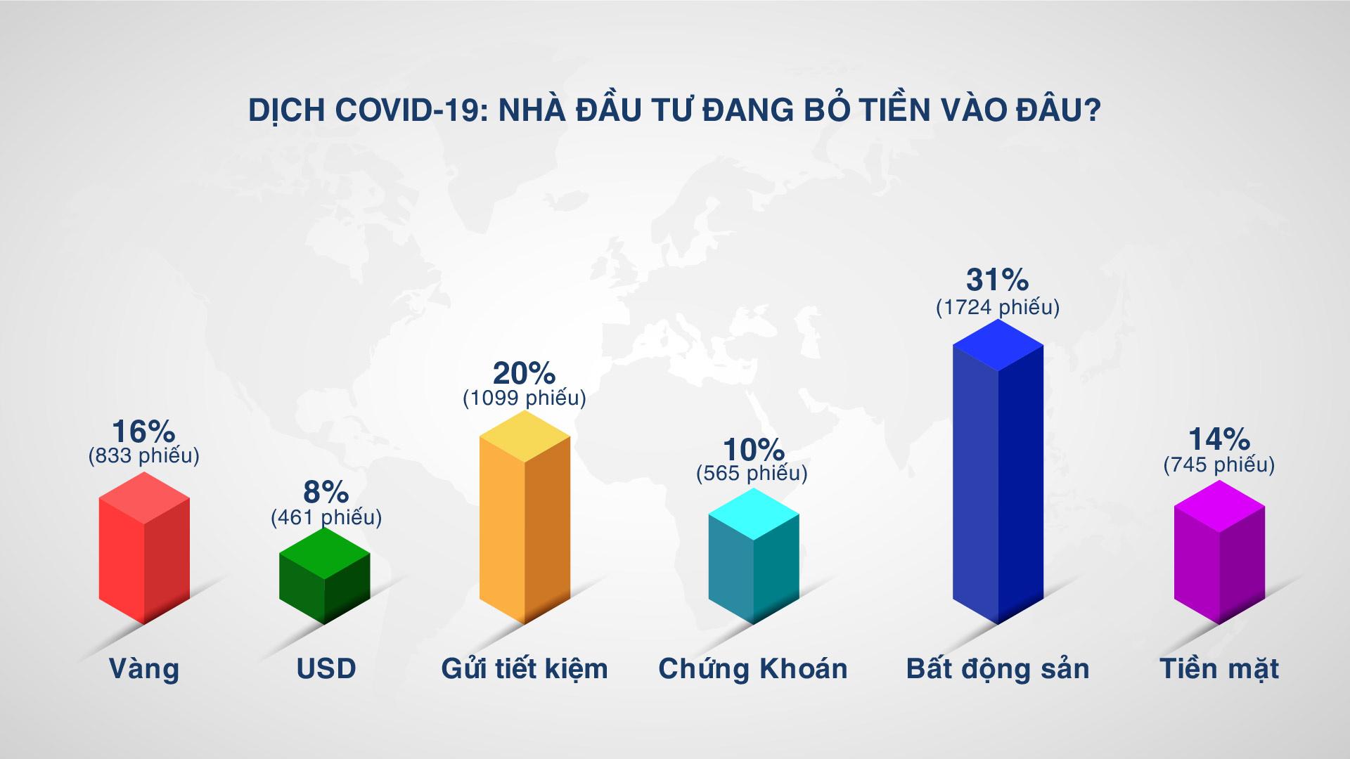 Dịch Covid-19: nhà đầu tư đang bỏ tiền vào đâu?
