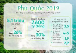 thong-ke-khach-du-lich-toi-phu-quoc-nam-2019