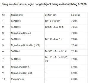 lai-suat-tien-gui-ngan-hang-thang-8-2020