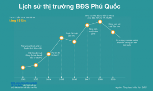 thi-truong-bds-phu-quoc-2
