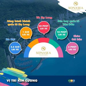 vi-tri-sonasea-van-don-harbor-city