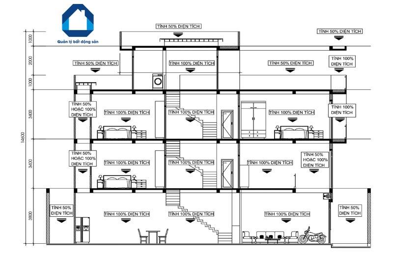 Diện tích xây dựng là tổng diện tích các hạng mục xây dựng