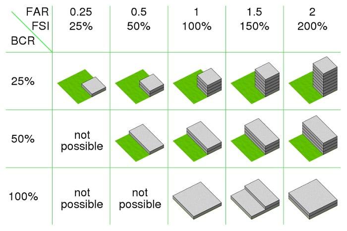 Cách tính hệ số sử dụng đất khá đơn giản